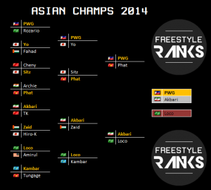 asianchamps2014